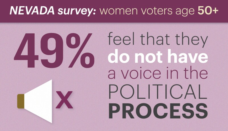 forty nine percent of women age fifty plus polled feel they do not have a voice in the political process