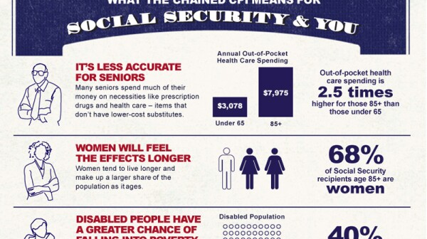 32813 Infographic Chained CPI and You