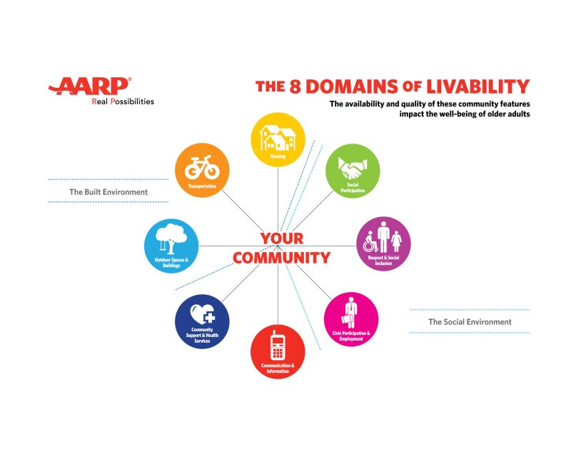 Eight Domains of Livability