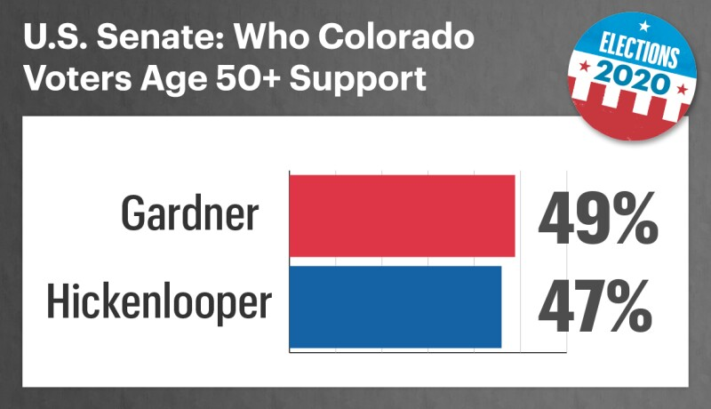 chart showing that in colorado senate race forty nine percent of voters aged fifty plus support cory gardner and forty seven percent support john hickenlooper