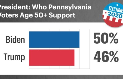 AARP Poll: Over Half of Older Pennsylvania Voters Fear Getting Coronavirus