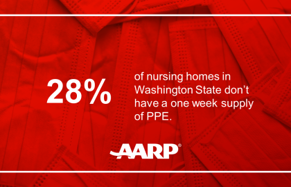 New AARP Analysis Reveals Washington State Nursing Homes Still Lack Adequate PPE and Staff