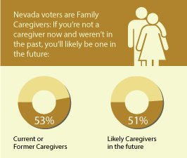NV caregivers
