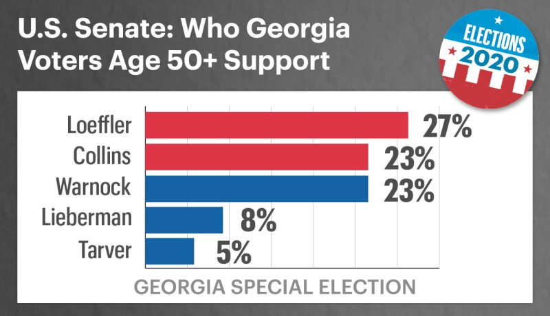 In the twenty twenty georgia special election here are the voters aged fifty plus who support the top five candidates twenty seven percent for republican incumbent kelly loeffler twenty three percent for republican doug collins twenty three percent for democrat raphael warnock eight percent for democrat matt lieberman and five percent for democrat ed tarver
