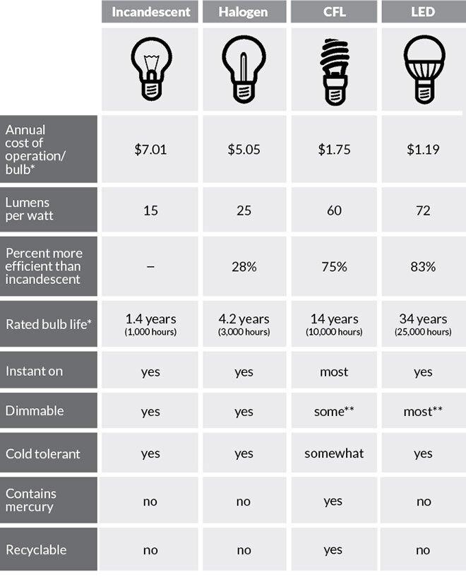 Bulb Comparison Chart