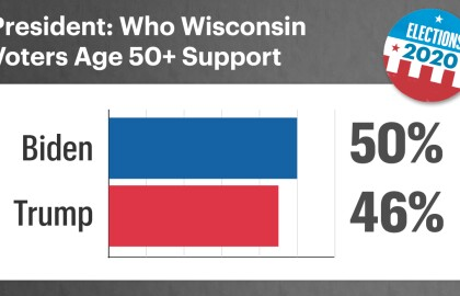 AARP Poll: Over Half of Older Wisconsin Voters Fear Getting Coronavirus