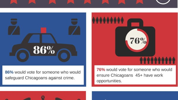 Issues of Concern to Chicago Voters Age