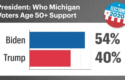 AARP Poll: Over Half of Older Michigan Voters Fear Getting Coronavirus
