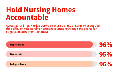 Florida Voters to Tallahassee: Hold Nursing Homes Accountable
