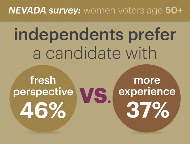 of independent women voters age fifty and up forty six percent prefer a candidate with a fresh perspective as opposed to thirty seven percent who prefer one with more experience