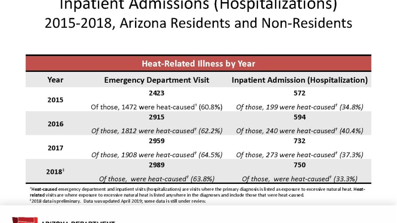 Heat-Related Illness Summary 2015-2017 Arizona Residents and Non-Residents (002).jpg