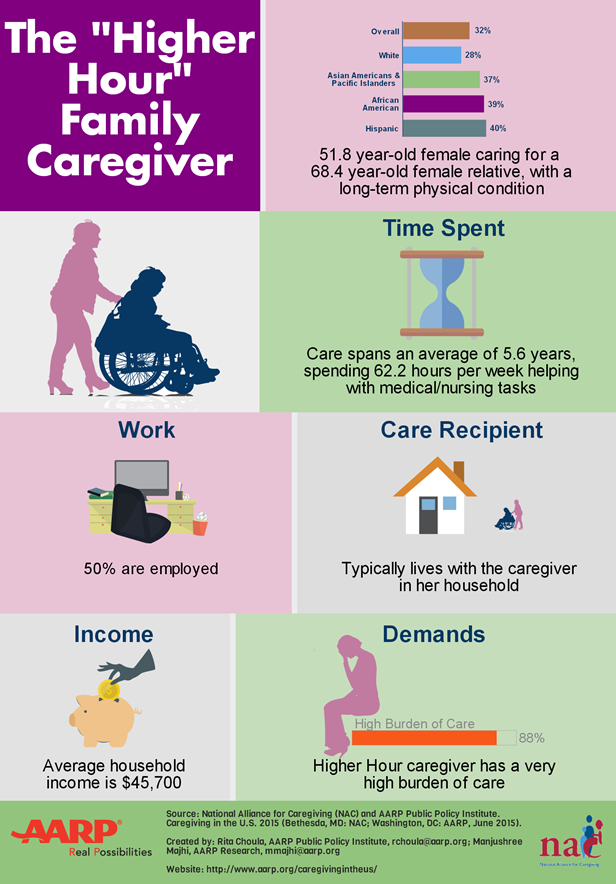 Caregiving graphic 1 6-15