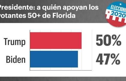 Encuesta de AARP: la mitad de los votantes mayores de Florida temen contraer el coronavirus