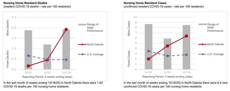 North Dakota Deaths and Cases Graphs