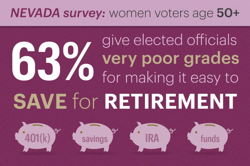 sixty three percent of women voters over fifty who were polled give elected officials very poor grades for making it easy to save for retirement