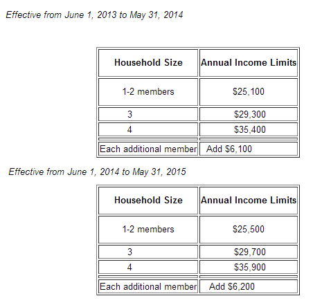 LifeLine qualifying incomes