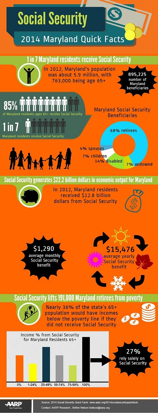 An infographic displaying quick facts on Social Security in the state of Maryland.