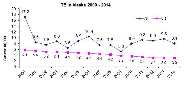 TB in Alaska 2000 - 2014