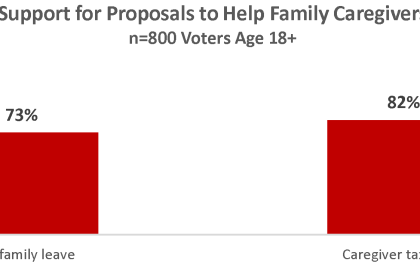 2021 Virginia Election Survey: Likely Voters Support Providing Relief for Family Caregivers