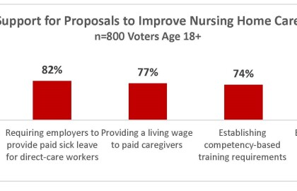 2021 Virginia Election Survey: Likely Voters Support Improving Nursing Home Care