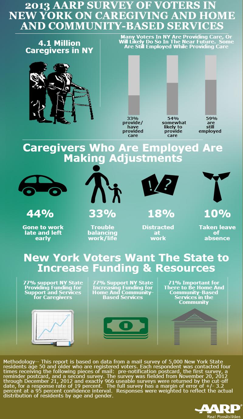 NY CAREGIVING Infographic