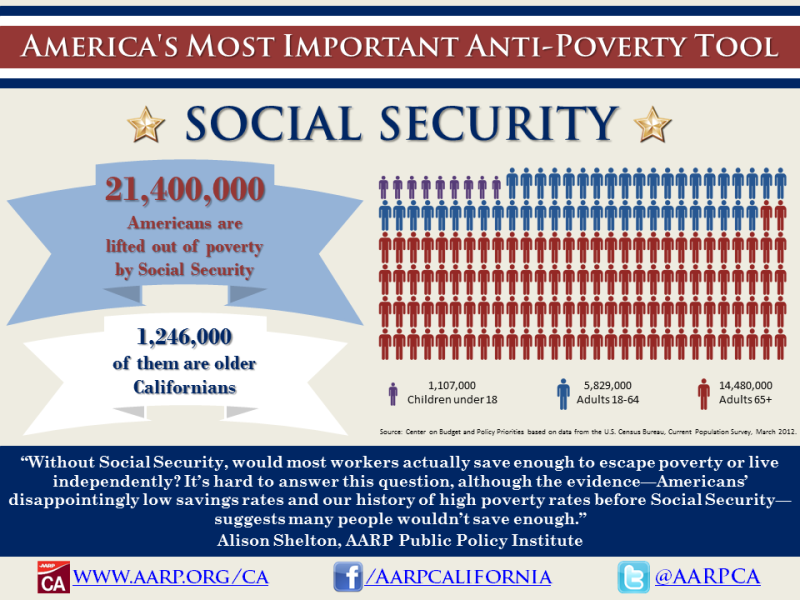 Social Security: America's Anti-Poverty Tool