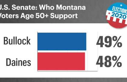 AARP Poll: Economy is Top Issue for Montana Voters Age 50+ — Most Say Country on Wrong Track