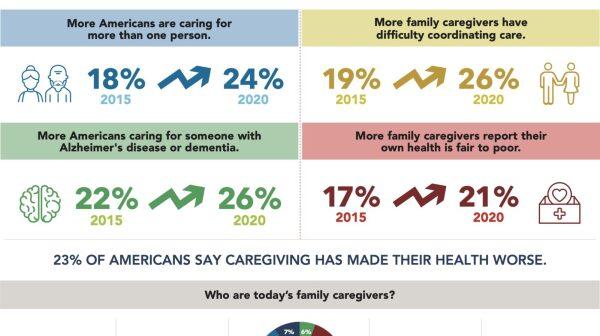 AARP-835-AARP-Caregiving-in-the-US-Infographics-vFINAL-scaled.jpg