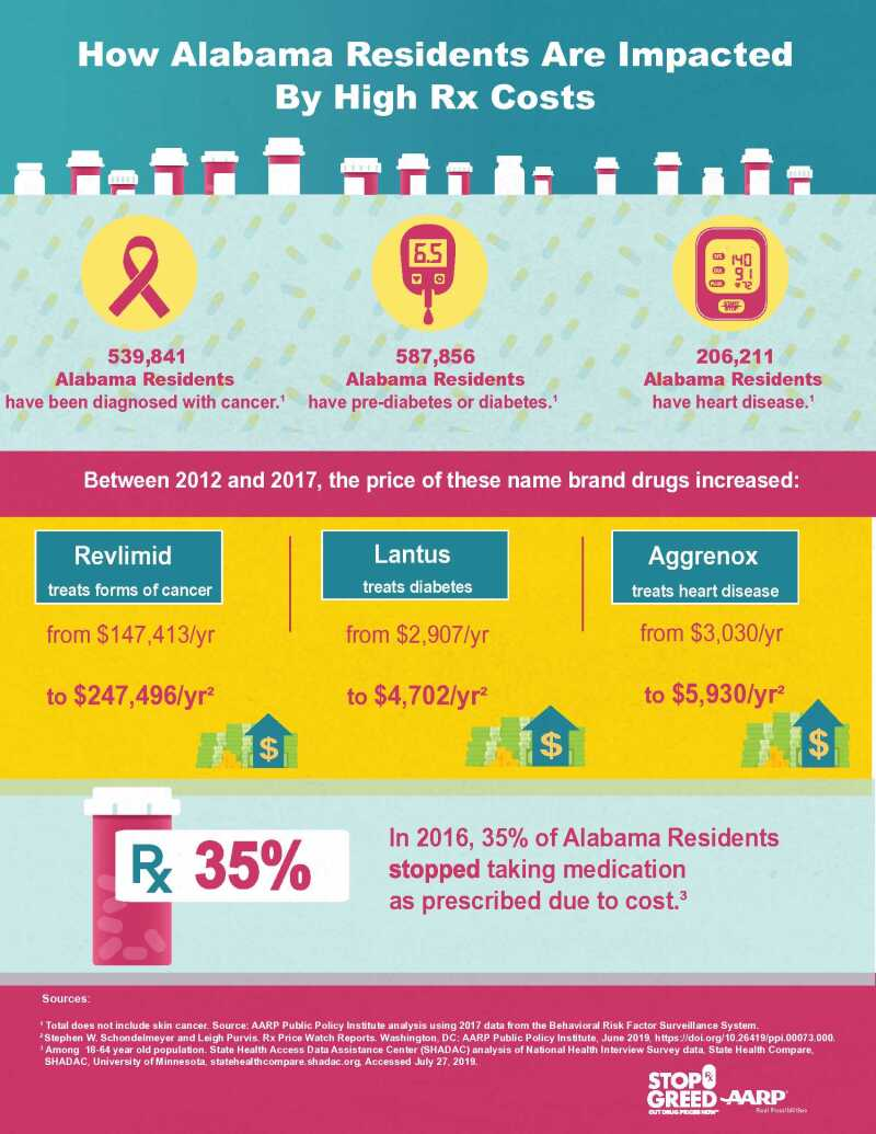 rx-state-infographic-3-issues-alabama.jpg