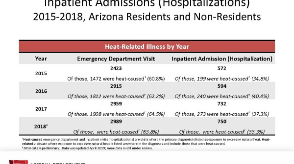 Heat-Related Illness Summary 2015-2017 Arizona Residents and Non-Residents (002).jpg