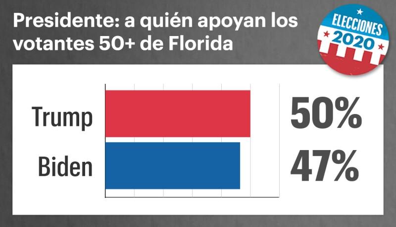 Gráfica muestra la intención de voto para las elecciones del 2020