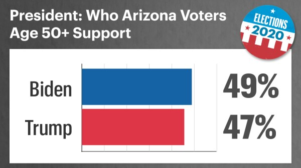 among arizona voters age fifty and up forty nine percent support biden and forty seven percent support trump
