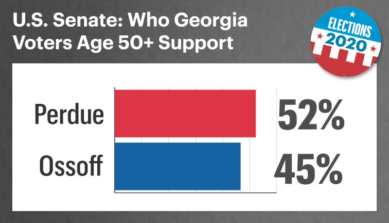 chart showing that in the georgia senate race fifty two percent of voters aged fifty plus support republican david perdue and forty five percent support democrat jon ossof