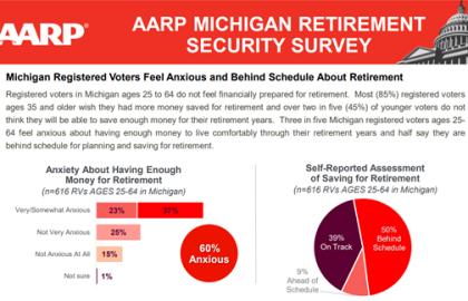 Saving for Retirement: Michigan Retirement Security Survey Findings