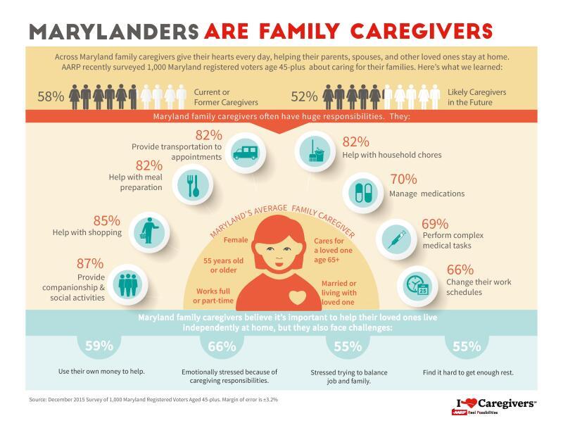 MD Caregiving Survey 2016 Profile graphic