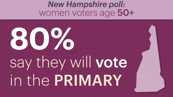 eighty percent of women voters over 50 say they will vote in the new hampshire primary