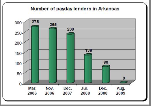 payday_lenders_2006_2009_AR
