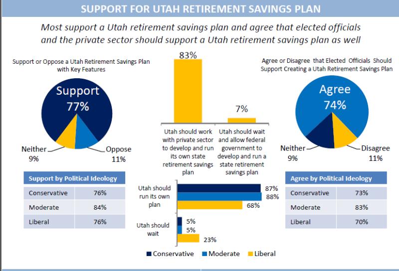 AARP Survey: Utahns Overwhelmingly Support State-Run ...