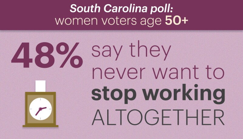 in a poll of women voters age fifty plus in south carolina forty eight percent say they never want to stop working altogether