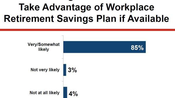 TN Reg Voters Retirement Savings Chart