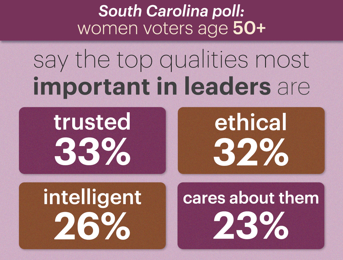 the four top qualities that voters said were most important in leaders are trusted at thirty three percent ethical at thirty two percent intelligent at twenty six percent and caring about people like them at twenty three percent